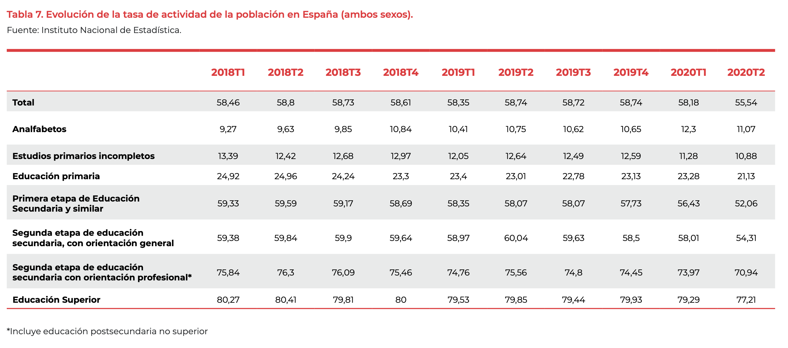 evolucion tabla