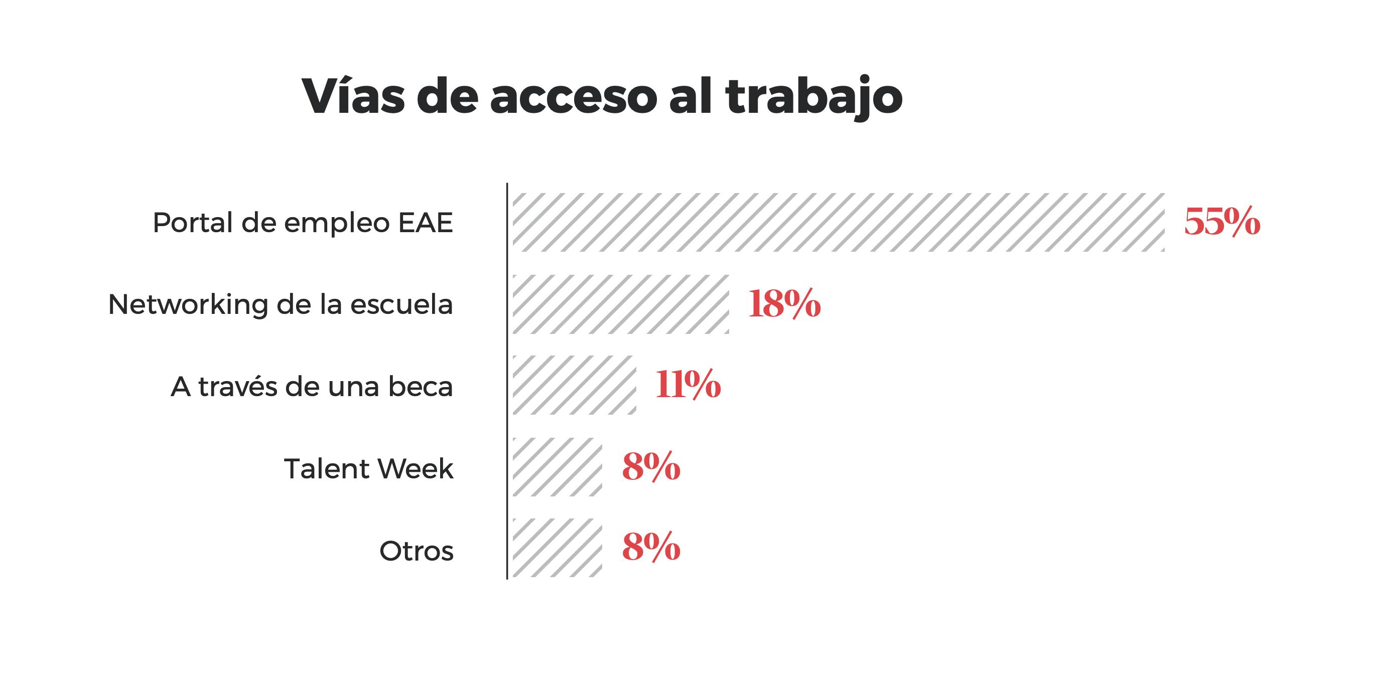 Vias de acceso al trabajo